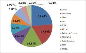 mobile-subscriber-base-in-june-2017-market-share